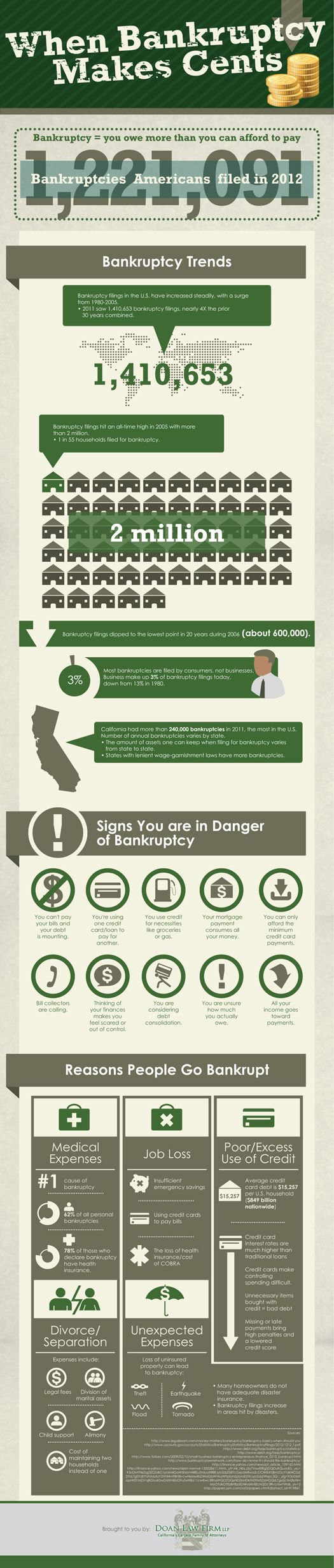 When Bankruptcy Makes Cents Infographic Bankruptcy Infographic Medical Jobs