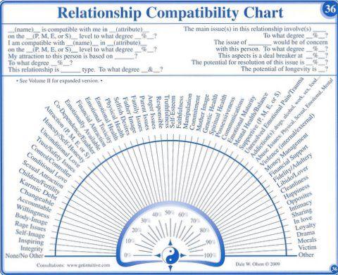 Pendlikaart Suhete Analuusimiseks Pendulum Dowsing Chart For