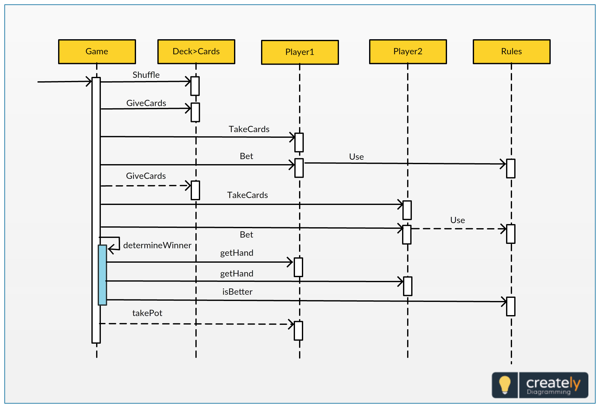 sequence diagram template for card game this diagram shows the interactions arranged in time sequence it depicts the objects and classes involved in the  [ 1910 x 1300 Pixel ]