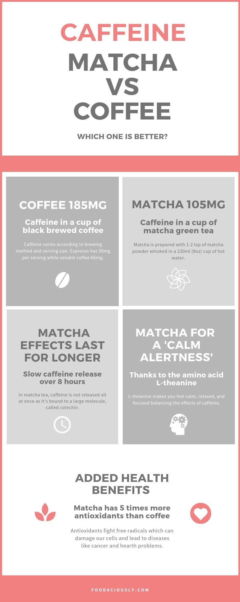 Caffeine in Matcha vs Coffee Which one is Better