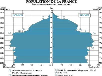 Priximmo | Bulle immobilière et la pyramide des âges en France
