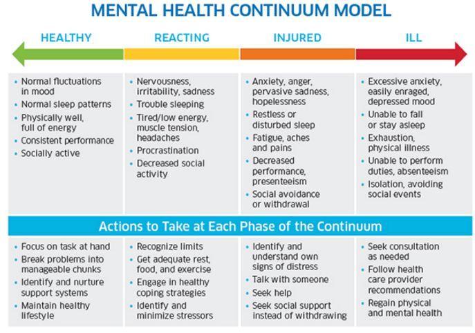 Image Result For Health Spectrum Mental Health Mental