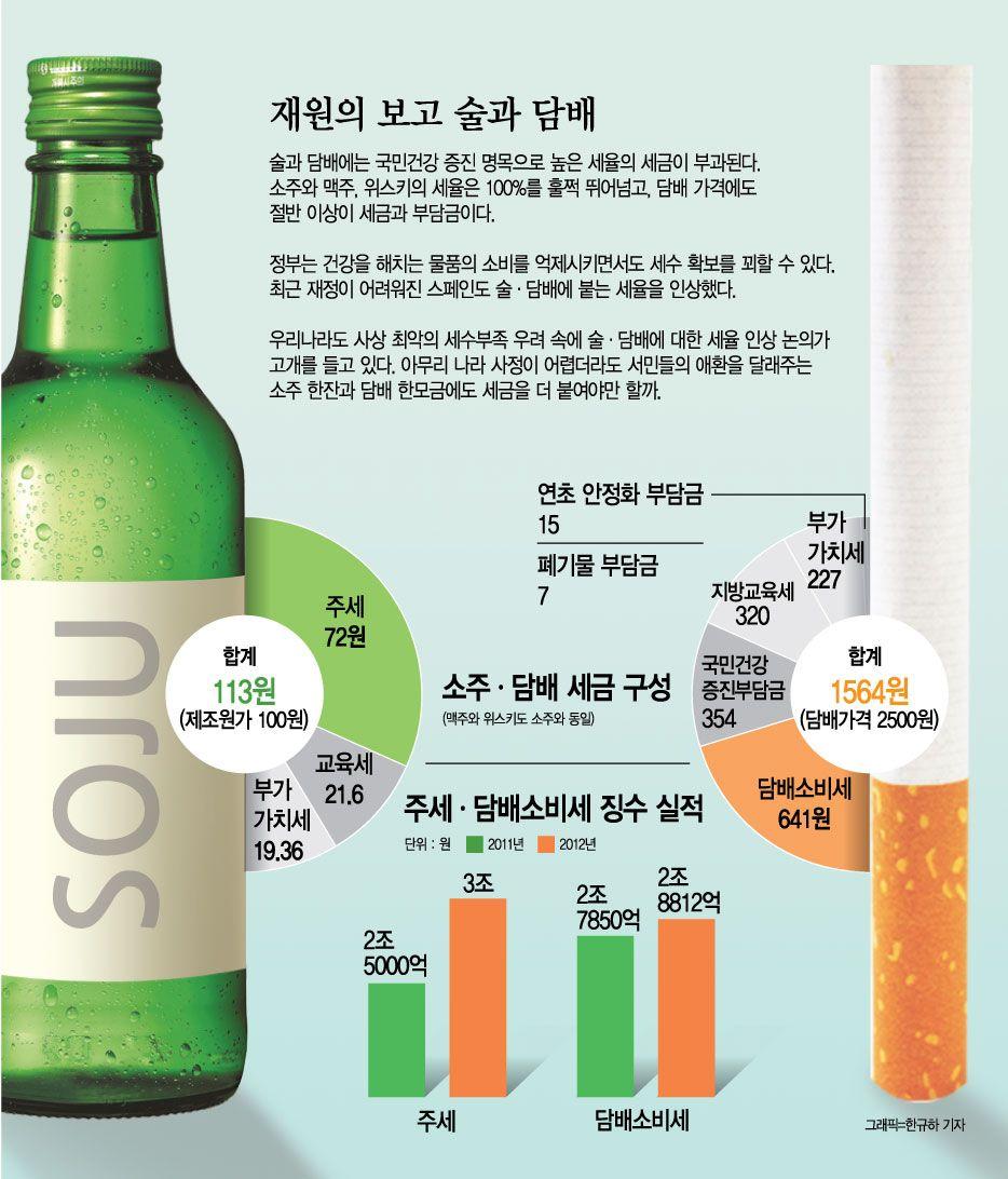 [세금이 너무해]2-③ 재원의 보고 '술·담배'