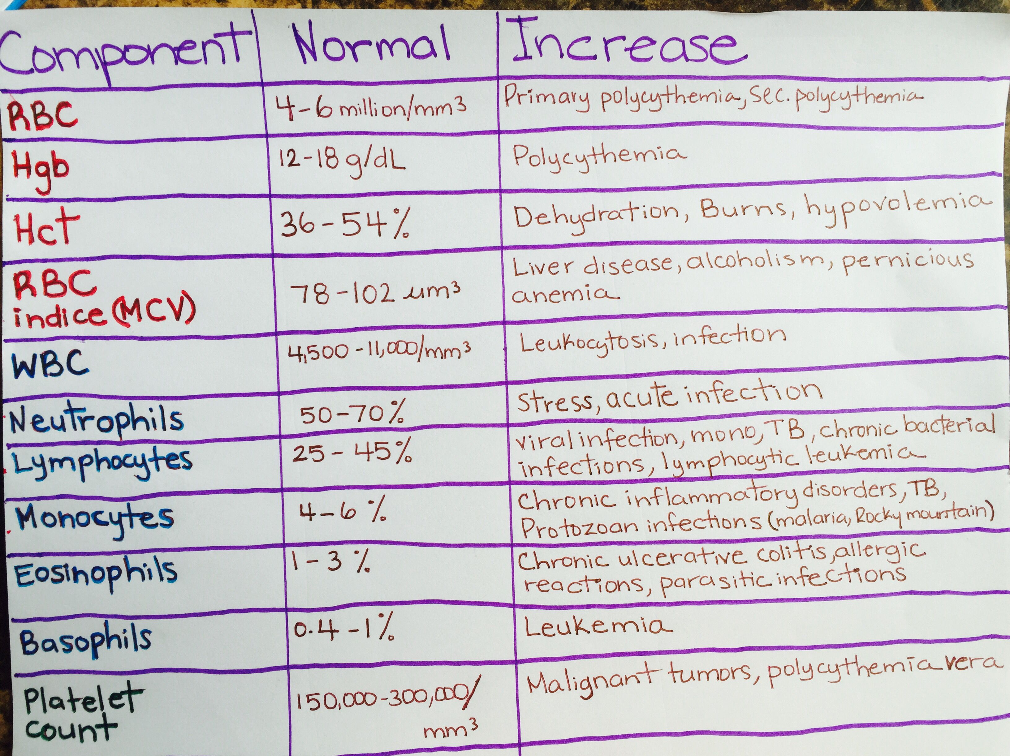Components Of Complete Blood Count Normal Values And What