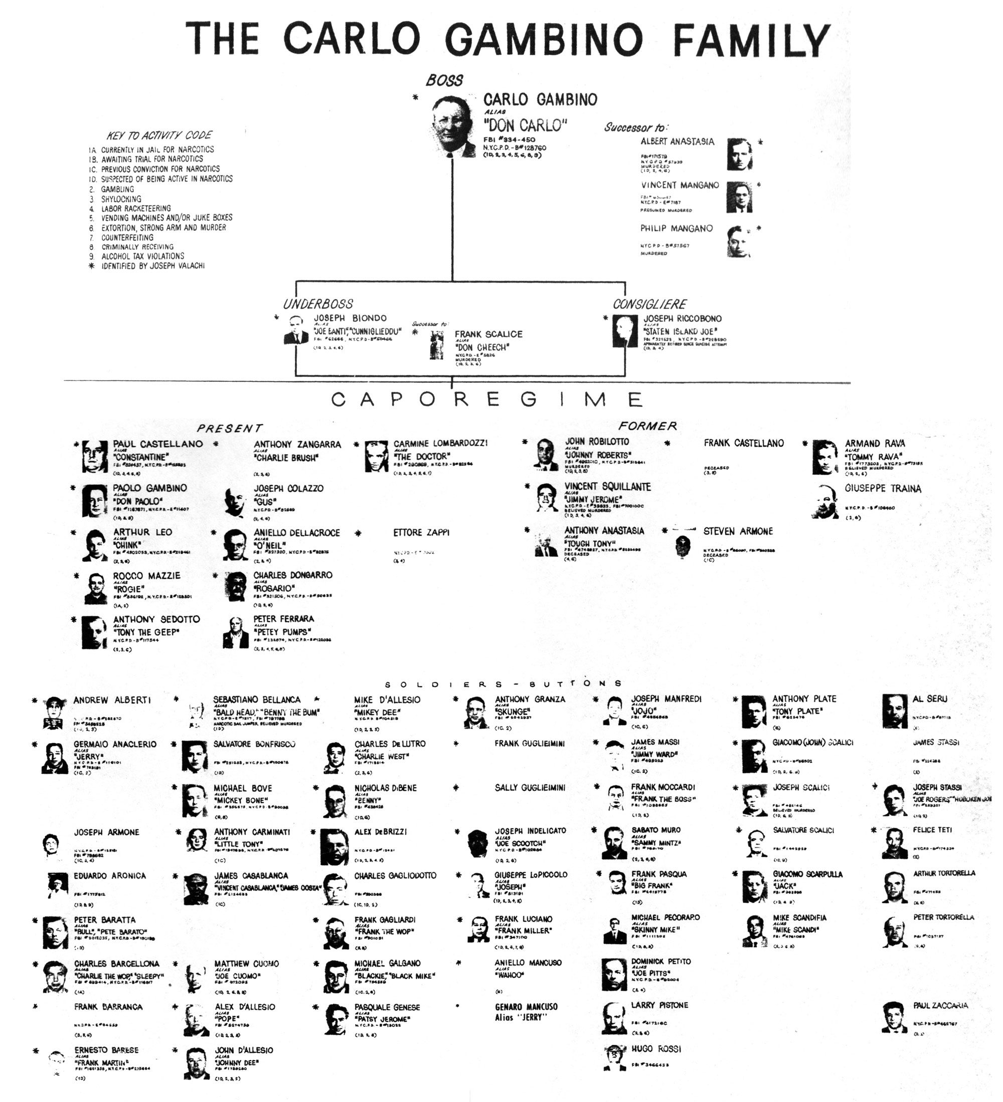 The Corleone Family by skybender on DeviantArt  |Corleone Crime Family Tree