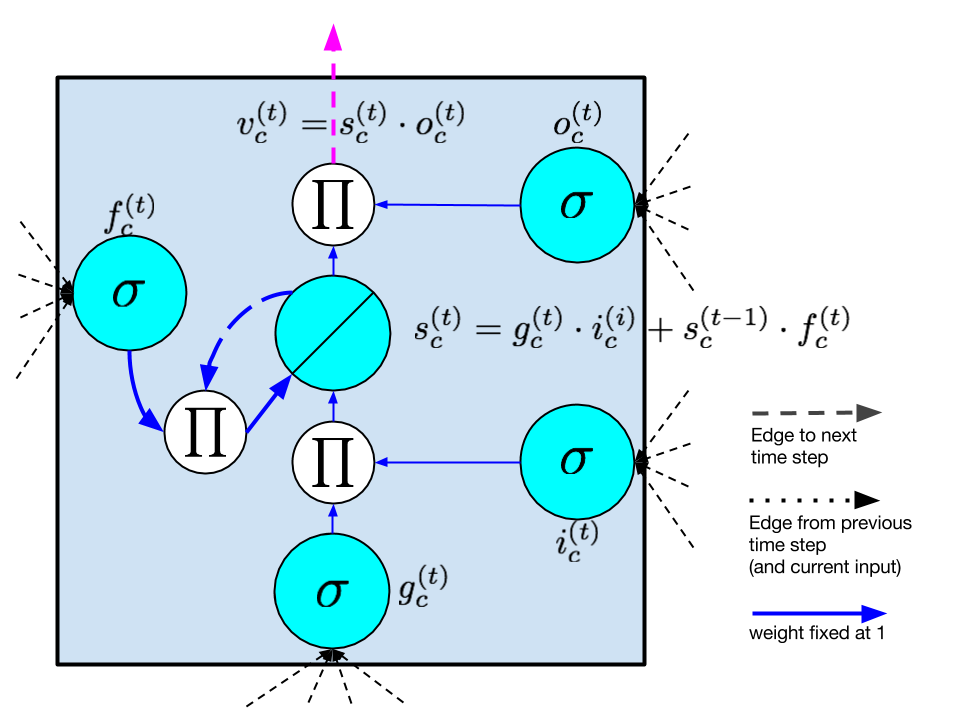 Deep Learning And The Triumph Of Empiricism Deep Learning Data Science Learning Artificial Neural Network