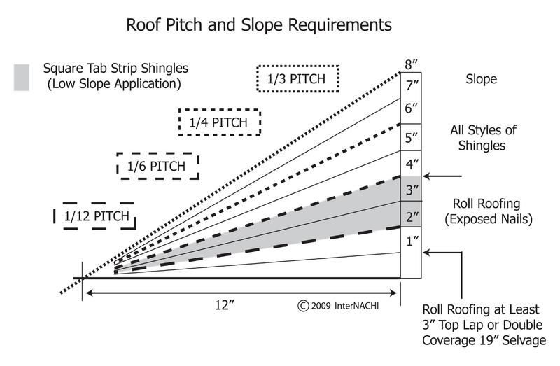 How To Measure Square Footage Of A Roof Google Search Pitched Roof Calculate Roof Pitch Roof Truss Design