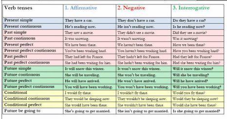 English Materials English Verbs Verb Tenses English Grammar