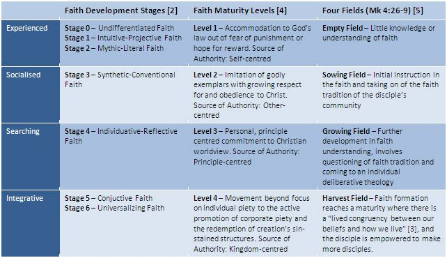 Stages Of Spiritual Growth Chart Implications For Ministry Gods