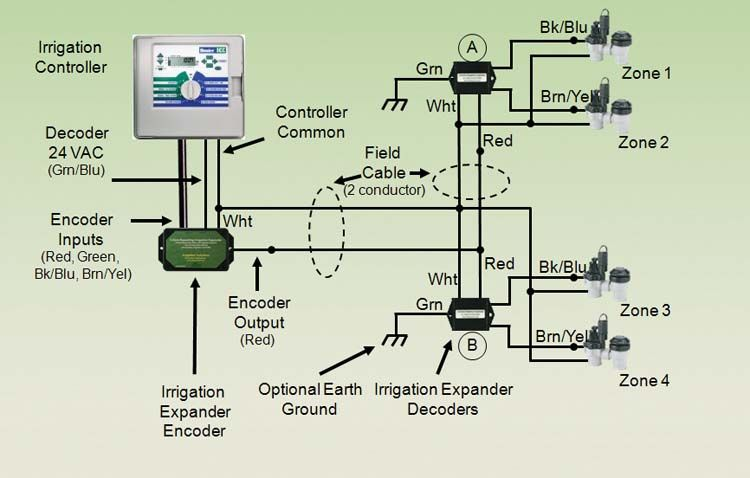 Basic+Sprinkler+System | Irrigander 4/2 Pro Expander Installation Diagram