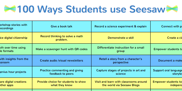 Seesaw Ambassadors put together a list of 100 ways your
