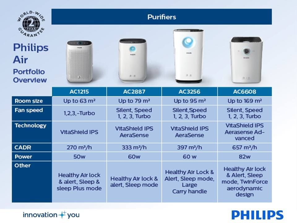 Introducing our new range of Philips Air Purifiers 1000,2000