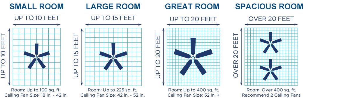 Awesome Ceiling Fan Size For Room Dimensions And Description Ceiling Fan Size Ceiling Fan Ceiling Fan Bedroom