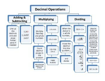 Decimal Operations Flow Chart - This chart provides steps and examples to decimal addtion, subtraction, multiplication and division problems.  This…