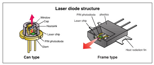 laser diode structure engineeringstudents electronic. Black Bedroom Furniture Sets. Home Design Ideas