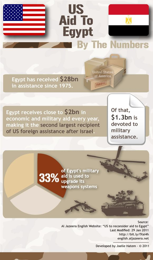 Pin On Egypt Foreign Aid