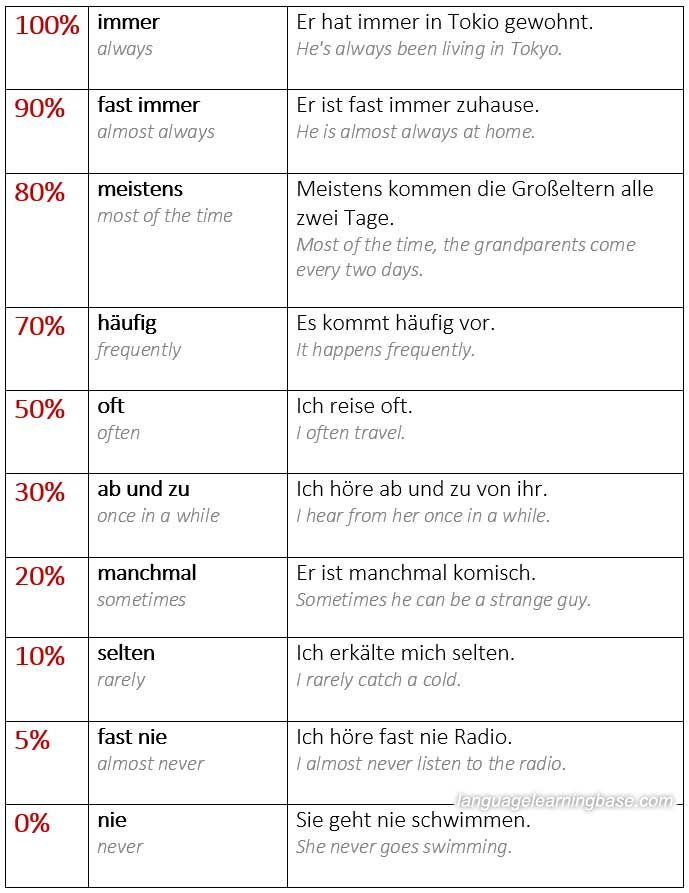 A2 Grammar: Adverbs and Expressions of Frequency. - learn German ...