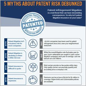 5 Myths About Patent Risk Debunked Risk Management Commercial Insurance Patent Infringement