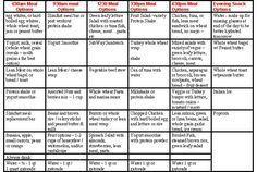 Weight gain diet plan chart for ranger school military fitness also rh pinterest