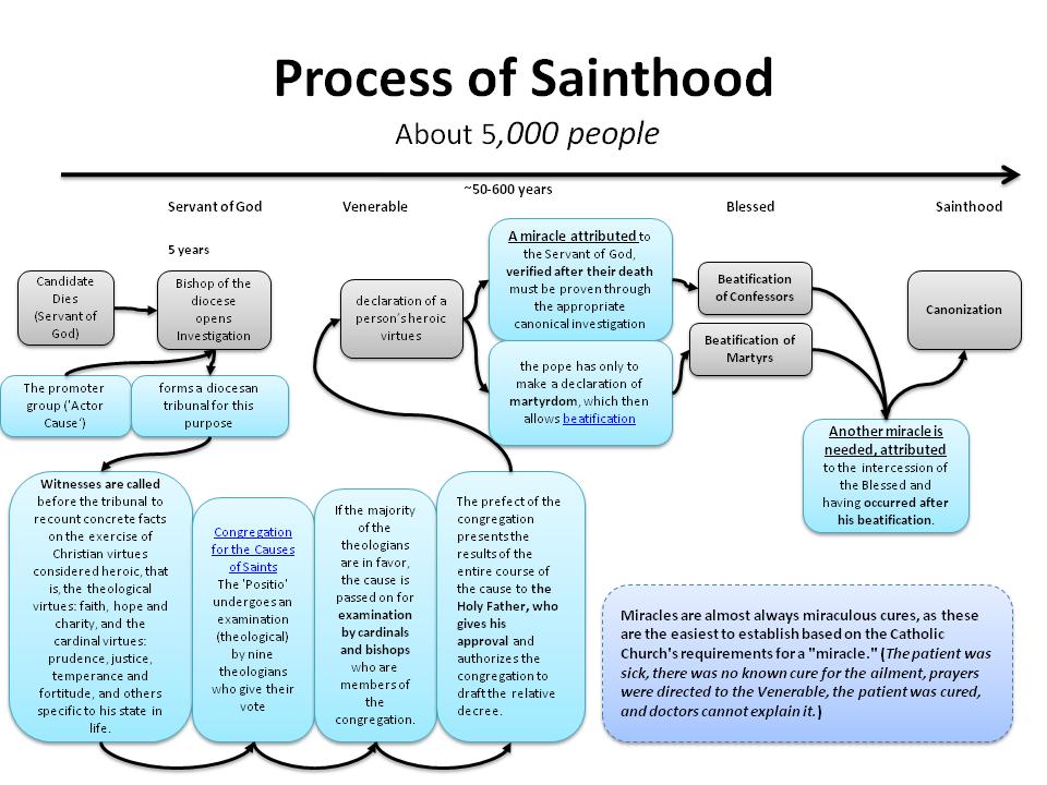 THE PROCESS OF BEATIFICATION & CANONIZATION Catholic
