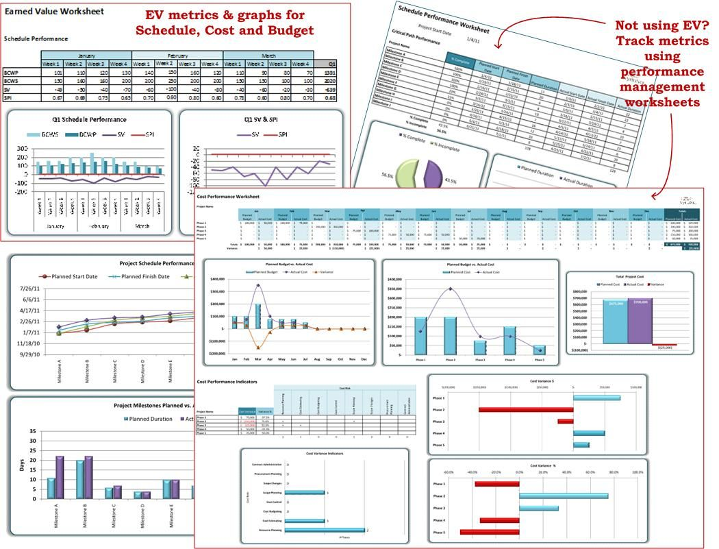 Project Scorecard Project Performance Metrics Charts And Graphs