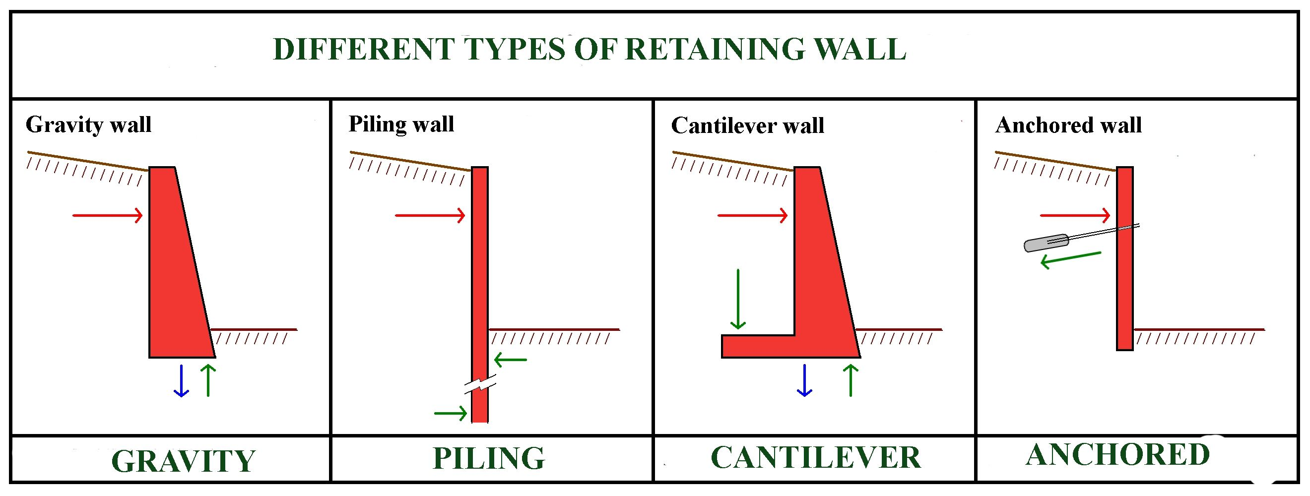 Retaining Wall Definition And Types Of Retaining Walls Gravity