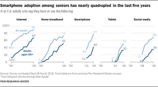 Seniors Upping Digital Use