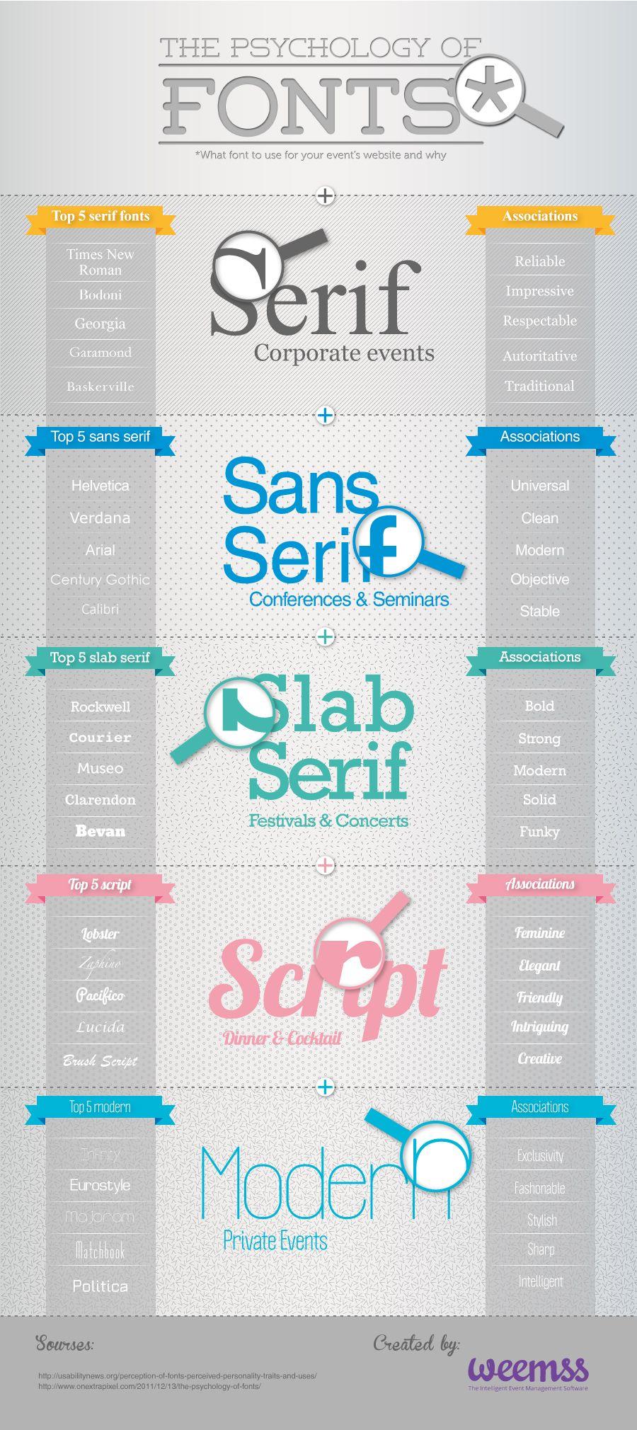 The Psychology of Fonts | Slab serif, Sans serif and Serif