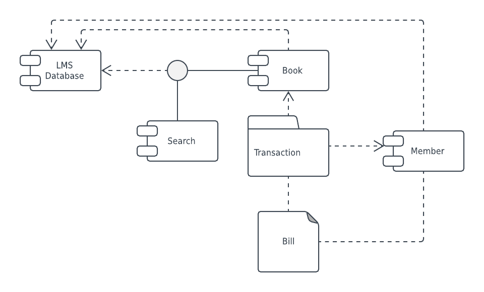 library management system UML component diagram template
