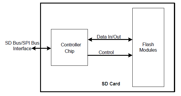 Pin On Sd Card
