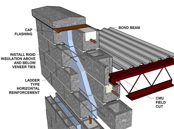 Reinforced Brick Wall Design : Cavity wall concrete block veneer reinforced