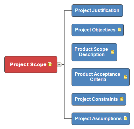 Project Scope  Pmp