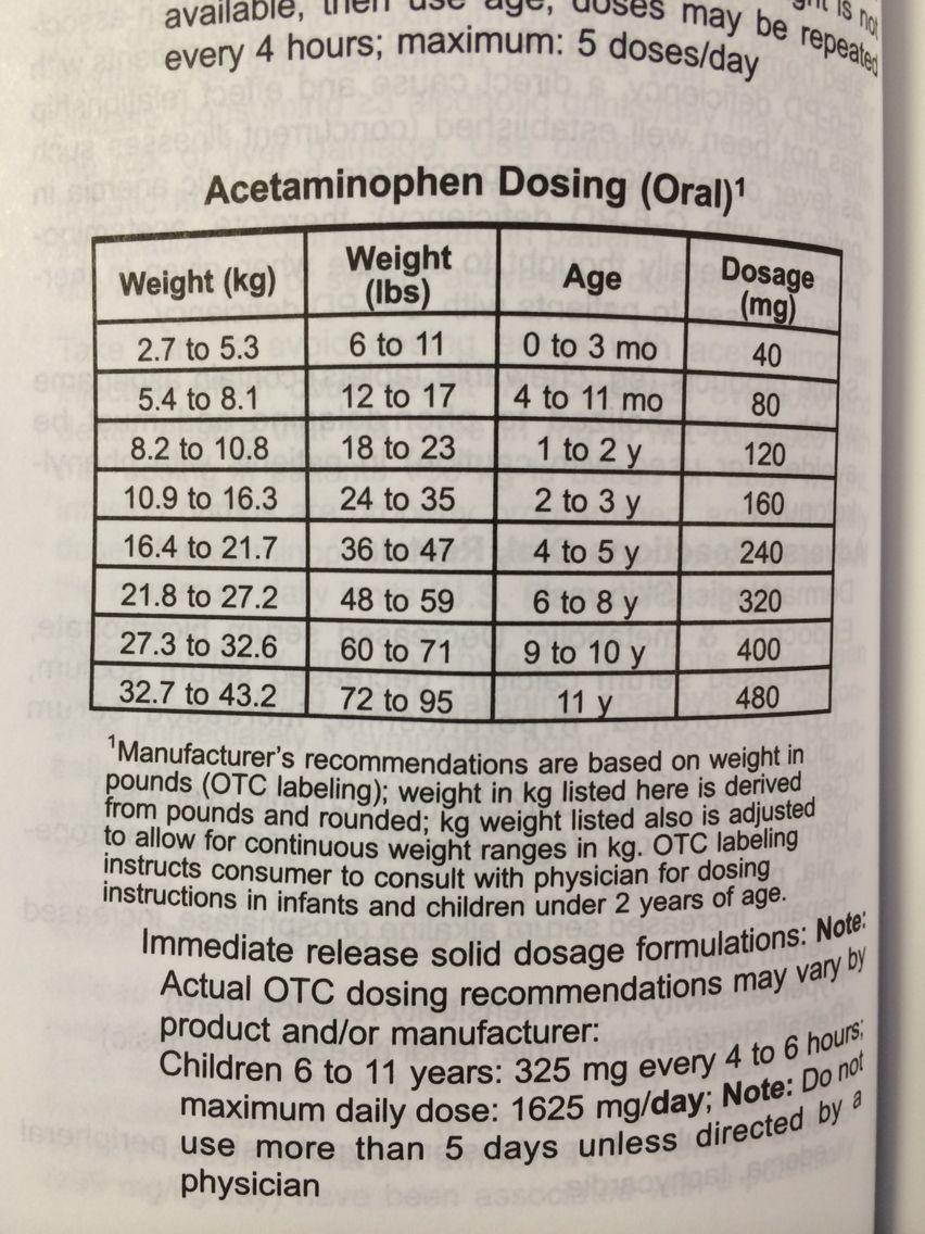 Tylenol acetaminophen dosage chart based on weight straight from tylenol acetaminophen dosage chart based on weight straight from the pediatric drug book at nvjuhfo Images