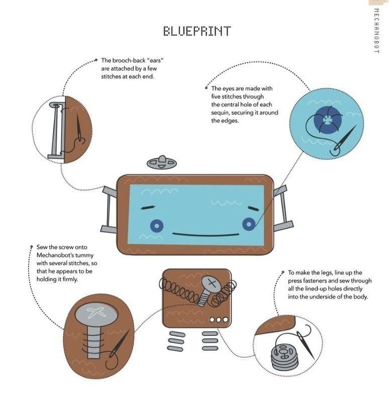 How to make a food plushie. Mechanobot - Step 4