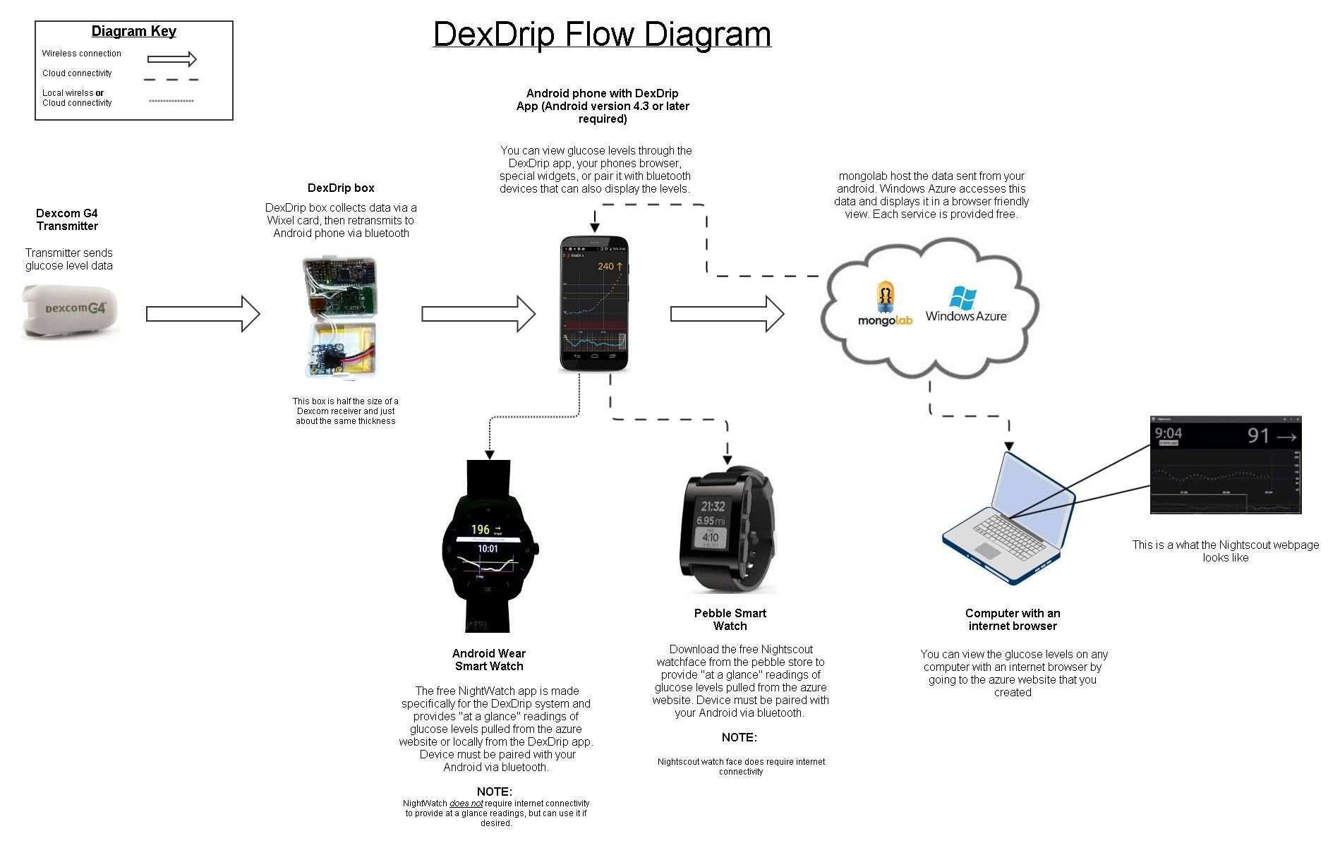 Dexdrip An android application that wirelessly reads the