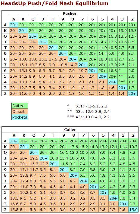 Nash Equilibrium Poker