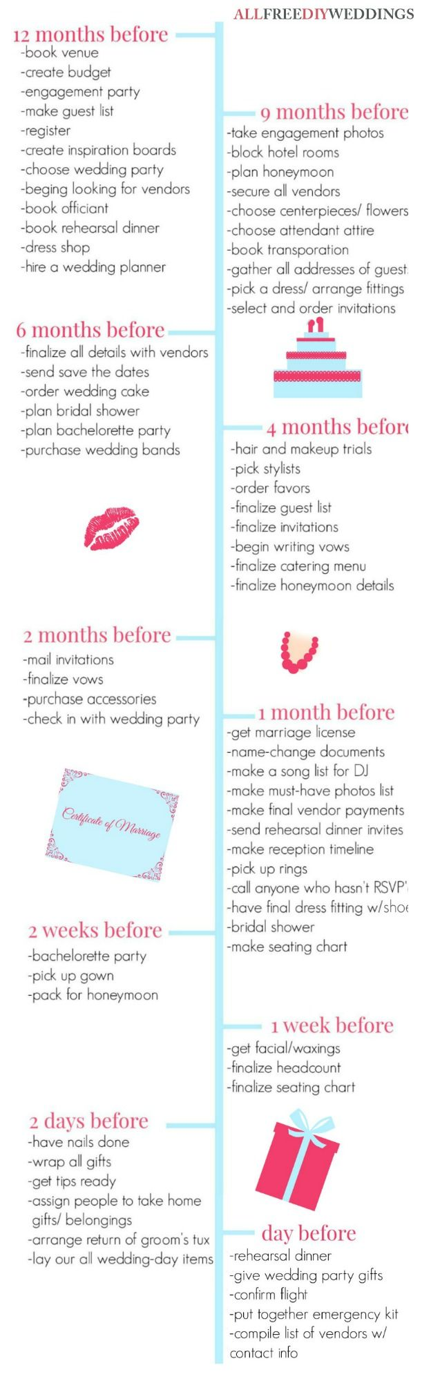 Wedding Planning Timeline  Timeline Weddings And Wedding