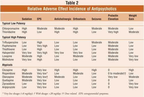 Antipsychotics Step2 3 Psychiatry Step 2 3 Psychiatric Medications Psychiatry Pharmacology Nursing