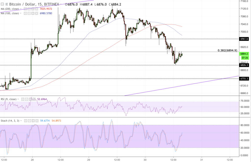 Bitcoin Price Intraday Analysis: BTCUSD Drops towards ...
