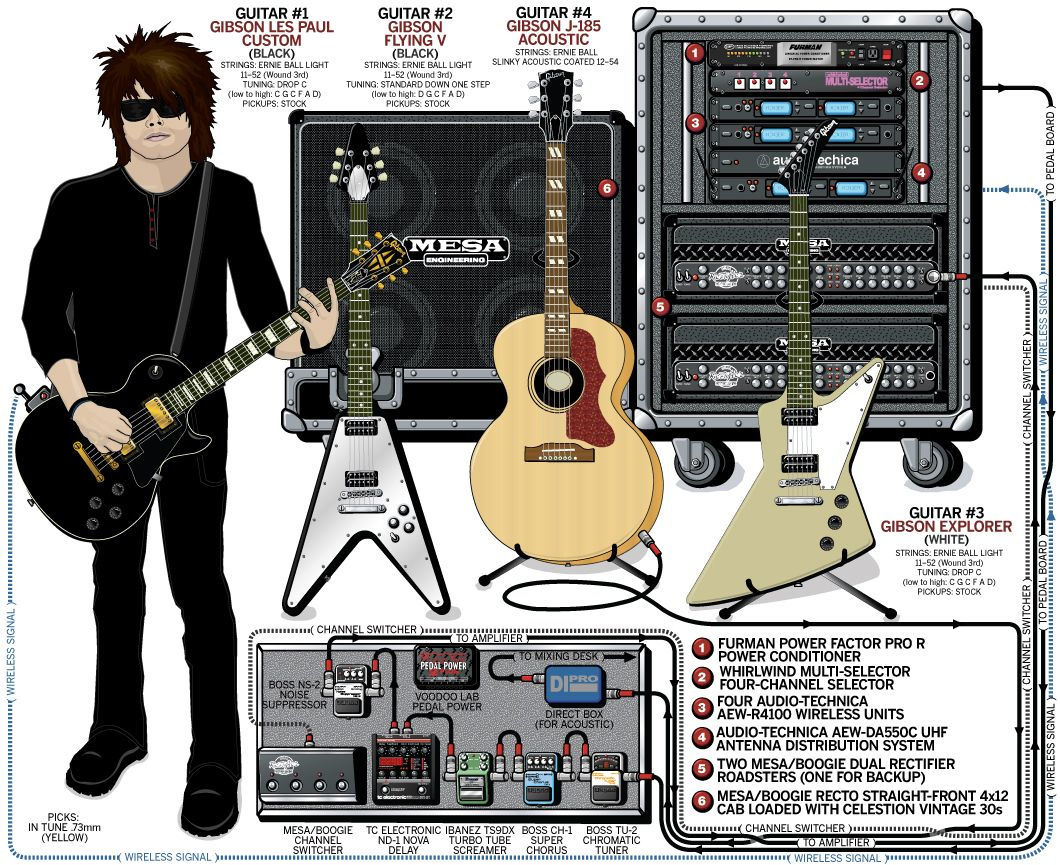 Pin By Daniel Brophy Music  U0026 Dj On Guitar Signal Chains In