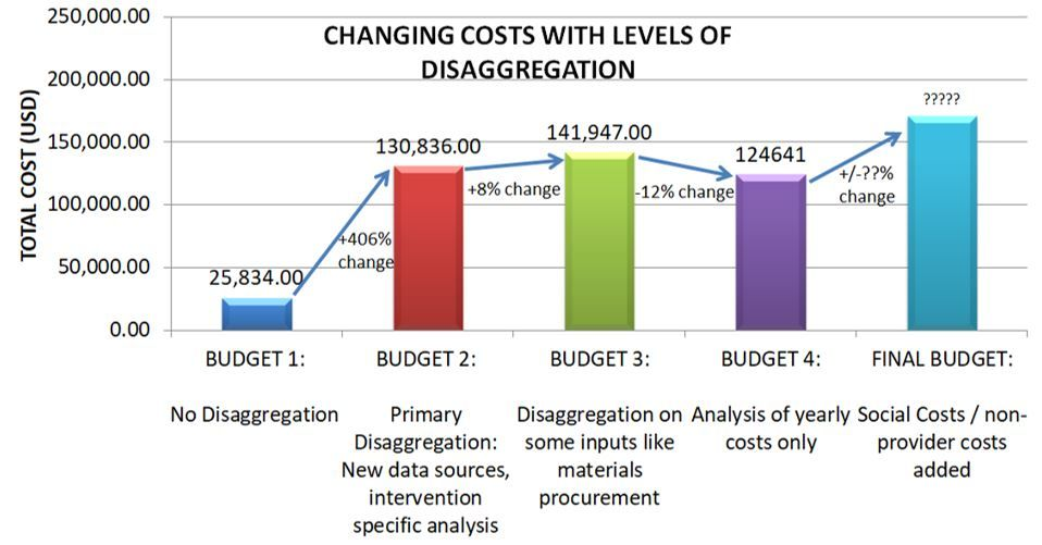 Changing Costs with Levels of Disaggregation Early