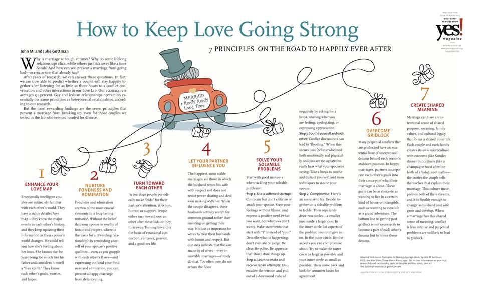 Pin by The Gottman Institute on Relationships