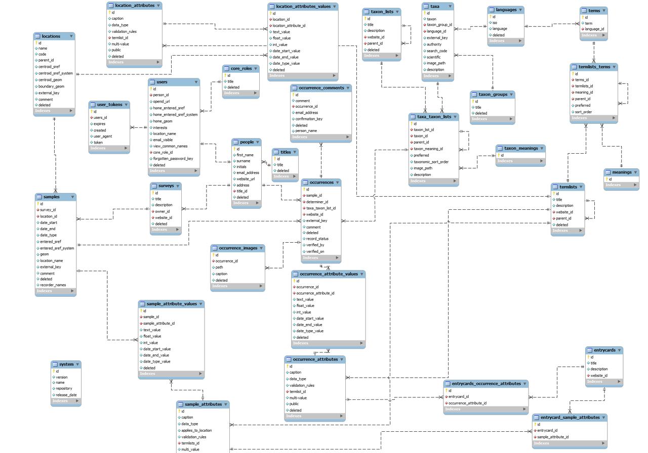 25 Entity Relationship Diagram Samples, http://bookingritzcarlton.info/25- entity-relationship-diagram-samples/ | Relationship diagram, Data flow  diagram, DiagramPinterest