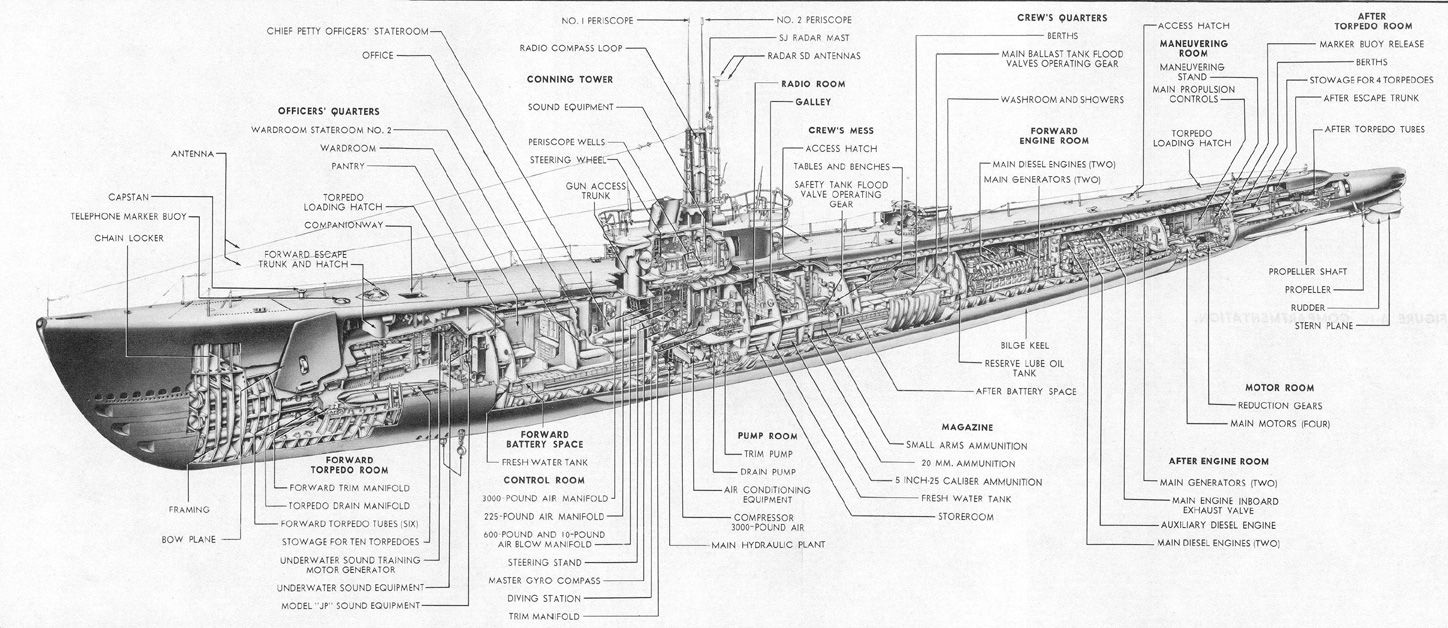 Internal arrangement of a Gato/Balao-class fleet submarine