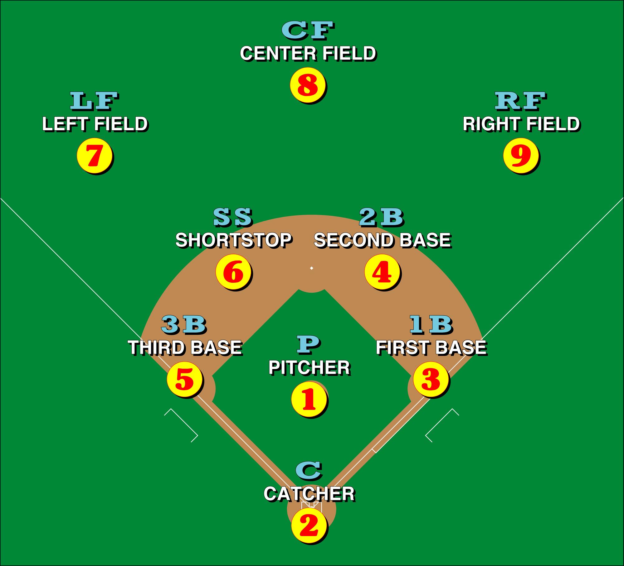 Baseball Position Number Diagram Baseball bases