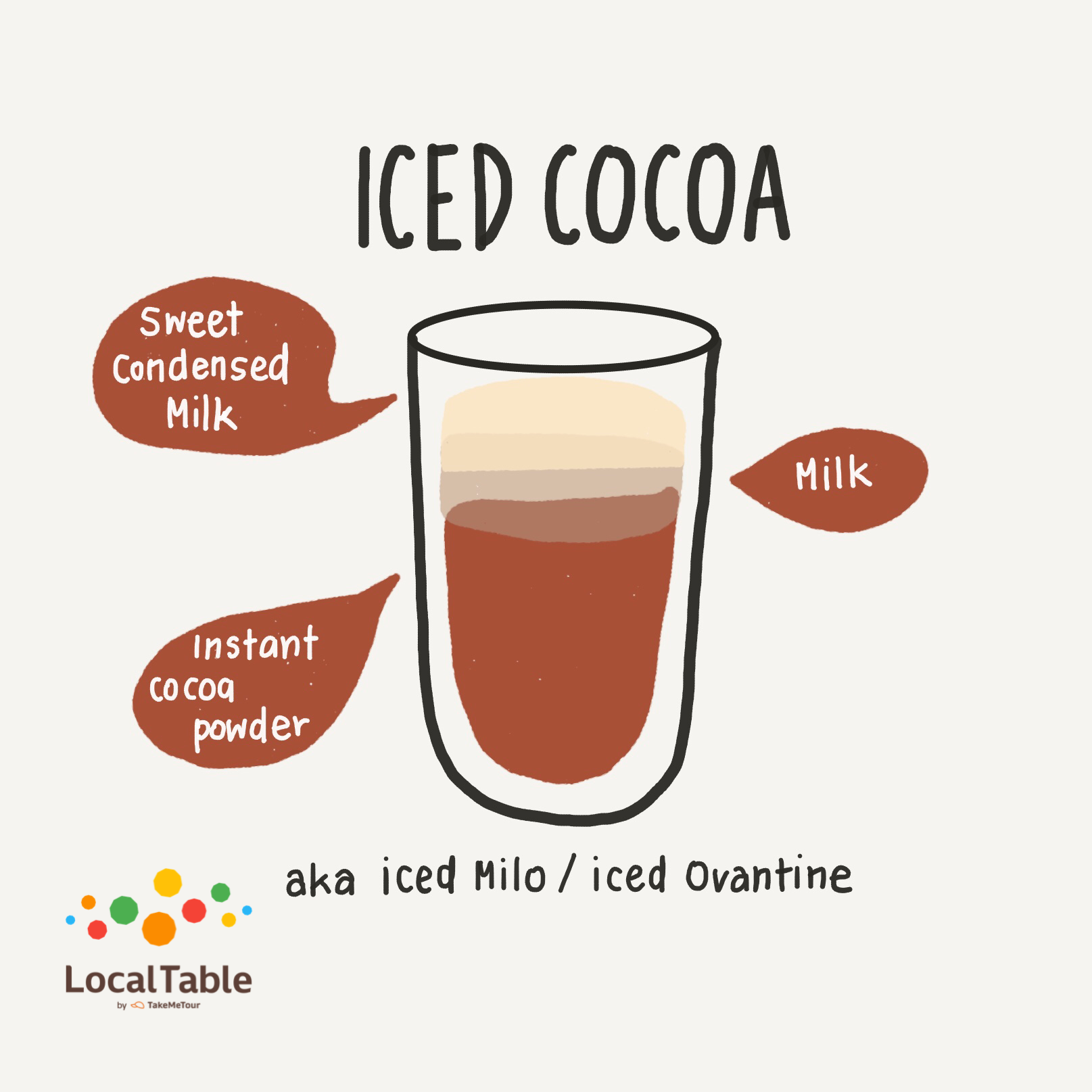 7 Common Thai Drinks To Try From The Local Street Vendors Iced Americano Coffee Images Sweet Condensed Milk