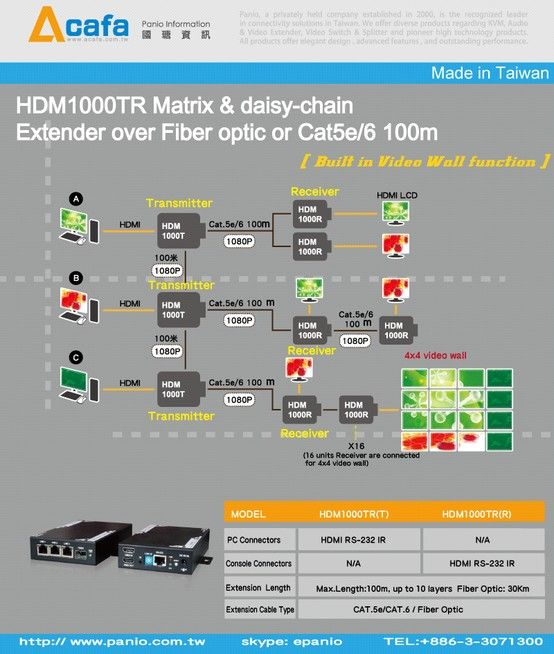 matrix daisy chain hdmi extender over or fiber. Black Bedroom Furniture Sets. Home Design Ideas