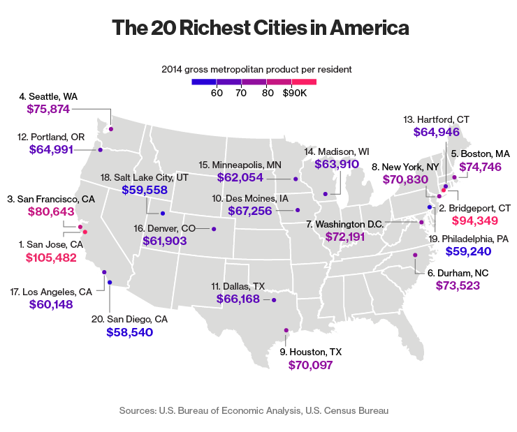 San jose is dubbed the richest city sf not far behind pinterest a new report says the tech industry has made san jose the richest city in the us photo via sanjoseca bloomberg is out with its list of the most publicscrutiny Image collections