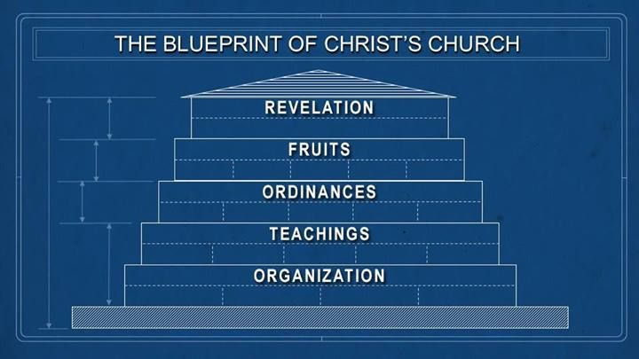 If one were to match the blueprint of christs original church if one were to match the blueprint of christs original church against every church in malvernweather Image collections