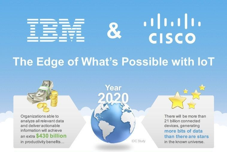 IoT #IBM and #Cisco Combine the Power of Watson IoT with
